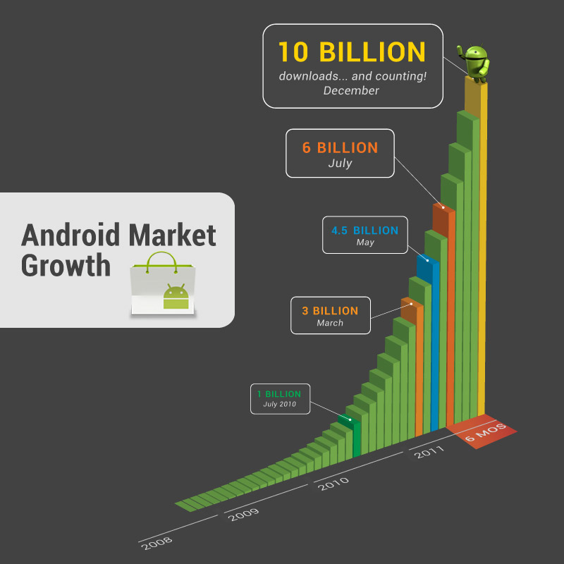С Android Market было скачано 11 млрд приложений