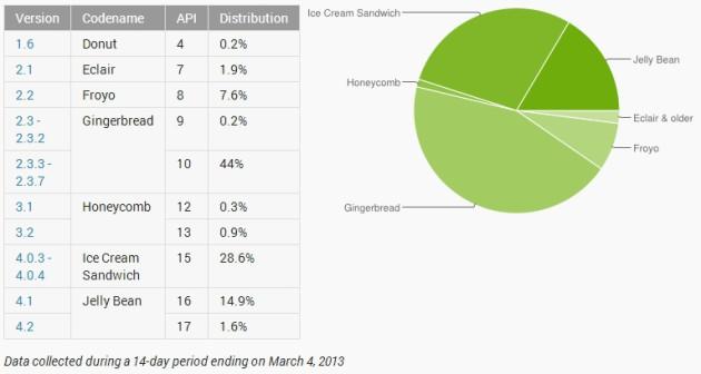 Статистика OS Android за январь 2013