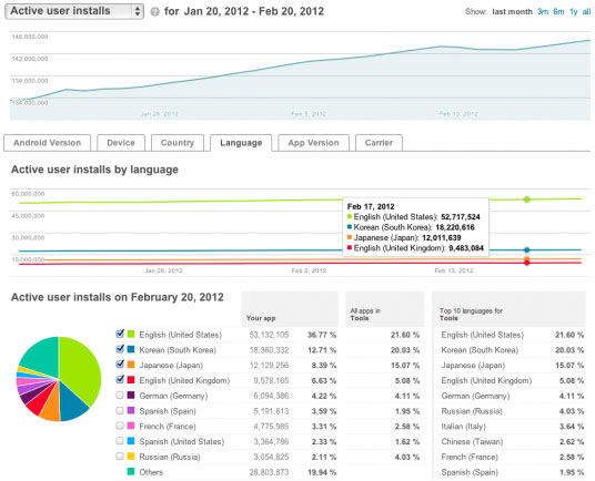 В Android Market Developer Console добавлены новые элементы статистики