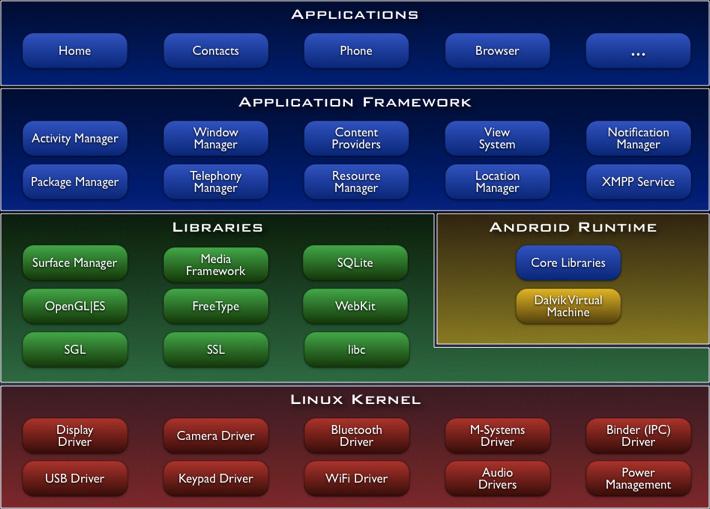 Ос Android Скачать - фото 9
