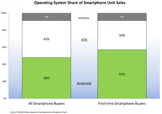 Android самая популярная ОС среди новых устройств