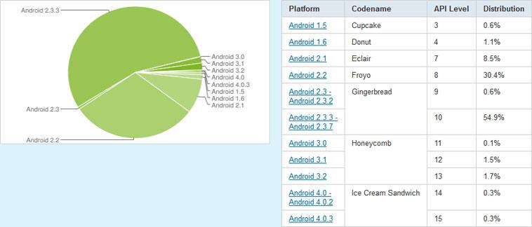 Android Gingerbread установлен на 55,5% устройствах