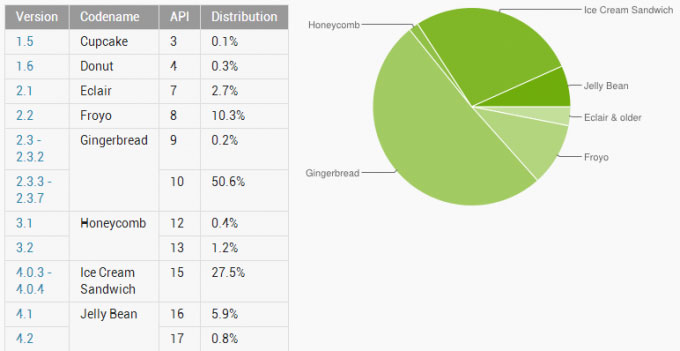 Статистика OS Android за ноябрь 2012