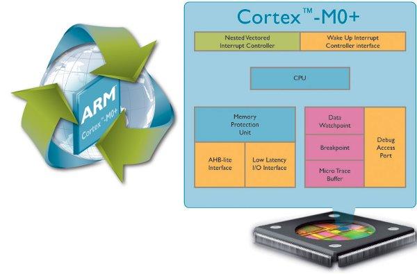 ARM Cortex-M0 новый 32-битный маломощный процессор