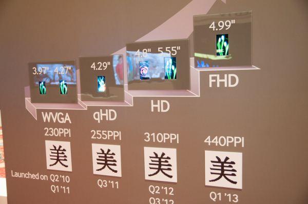 Galaxy S4 получит 4.99-дюймовый FullHD экран?