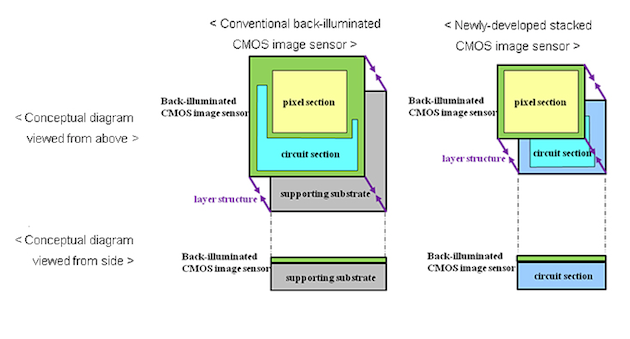 Информация о новых фотоматрицах Sony CMOS