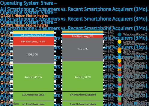 Android продолжает лидировать на рынке смартфонов