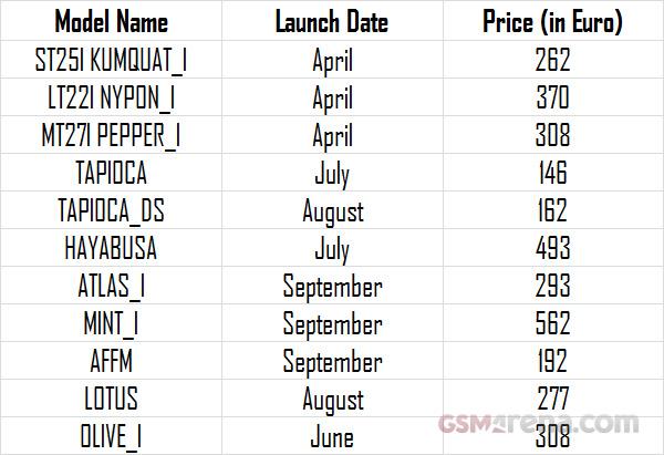12 новых устройств от Sony до октября