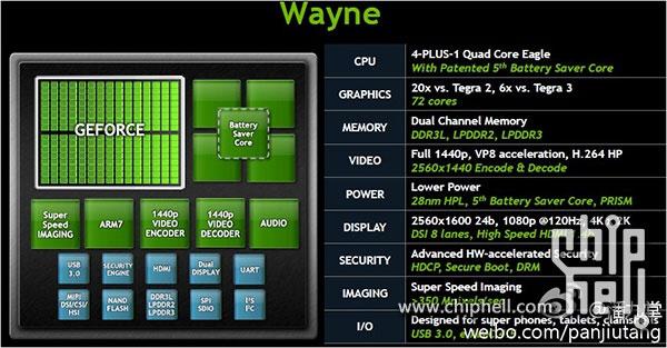 Первая информация о процессоре NVIDIA Tegra 4