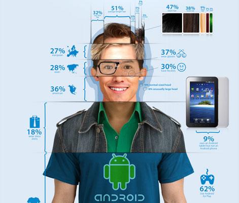 Типичный пользователь Android 2011 года