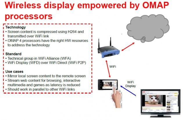 Процессоры OMAP4 будут поддерживать технологию Wi-Fi Display