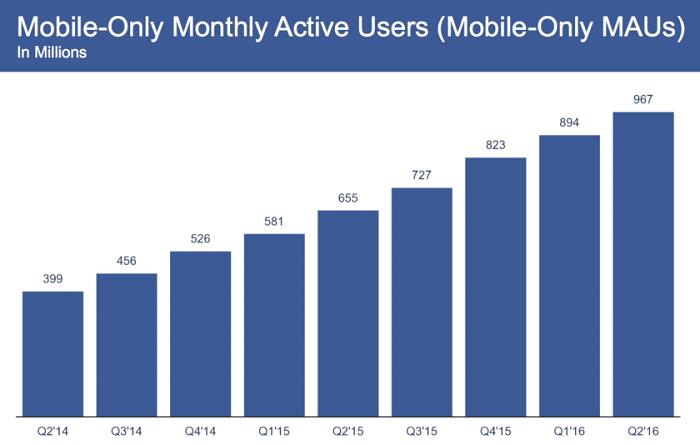Активность пользователей в Facebook