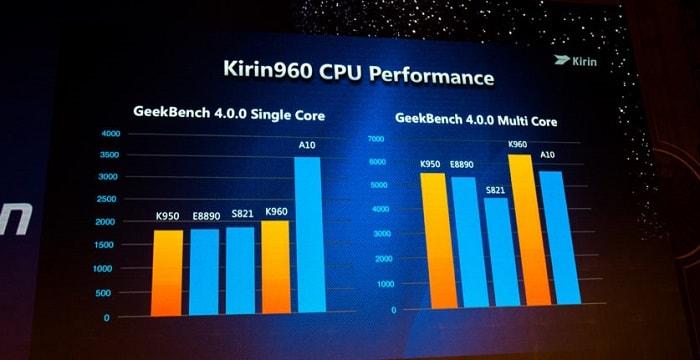 Технические характеристики Kirin 960